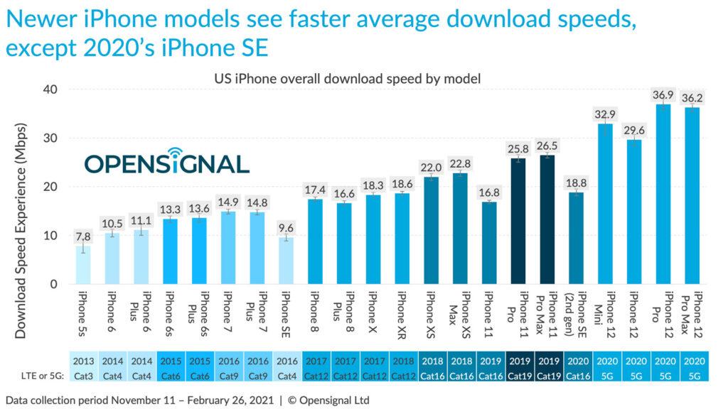 Nejrychlejší 5G mobily