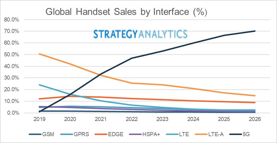 5G smartphony prodeje podle Strategy Analytics