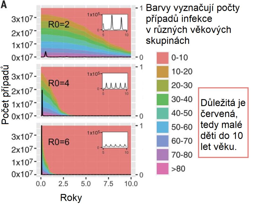 Výsledky modelu endemizace SARS-CoV-2 Jennie Lavine a kolegů (foto Lavine et al., Science)
