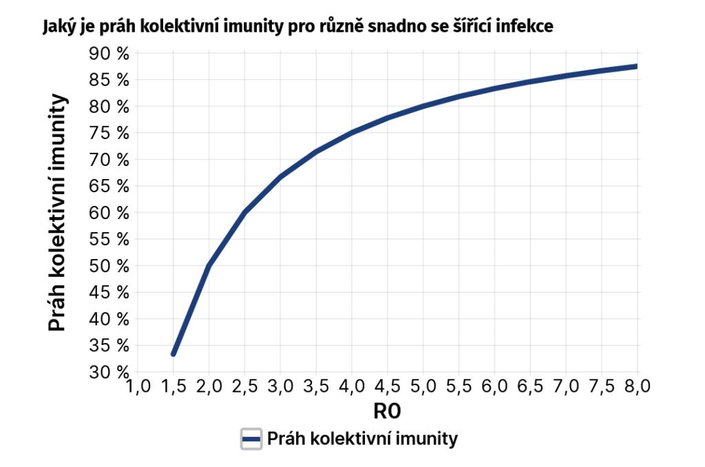 Práh kolektivní imunity pro infekce s různým R0 (kredit Matouš Lázňovský, iDnes.cz)