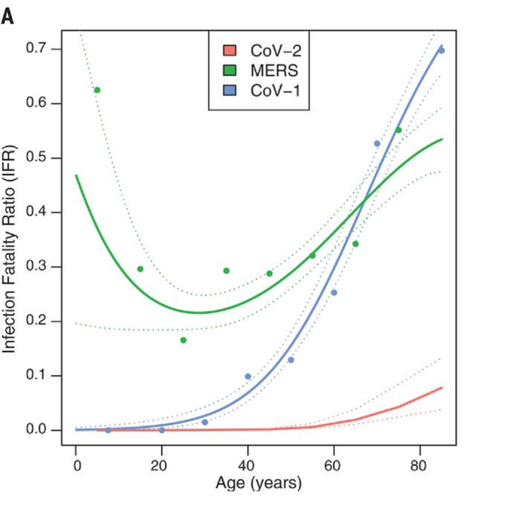 """Srovnání smrtnosti nákazy viry SARS (Cov-1), MERS a SARS-CoV-2 (CoV-2) v závislosti na věku pacienta. Údaje pro MERS jsou založené na poměrně malém vzorku pacientů (naštěstí), přesto jasně naznačují, že od obou virů z """"rodiny"""" SARS se v tomto ohledu výrazně liší. Byť bychom neměli předpokládat, že pokud by MERS opravdu způsobil pandemii, zůstala by smrtnost takto vysoká. (foto Lavine et al., Science)"""